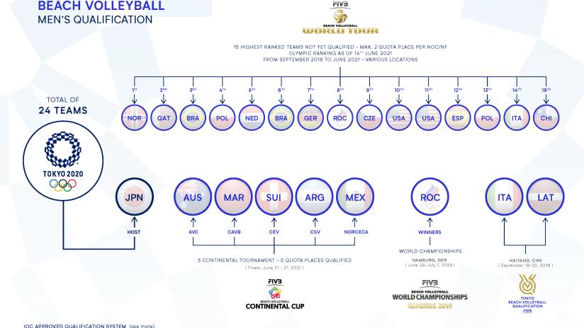 Men's Qualification Process