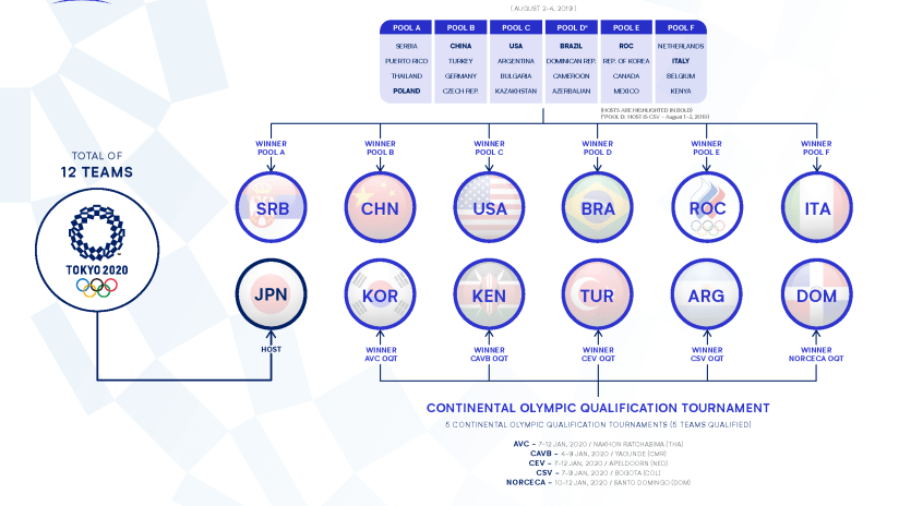 Tokyo Volleyball - Women's Qualification Process