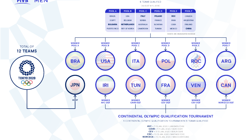 Tokyo Volleyball - Men's Qualification Process